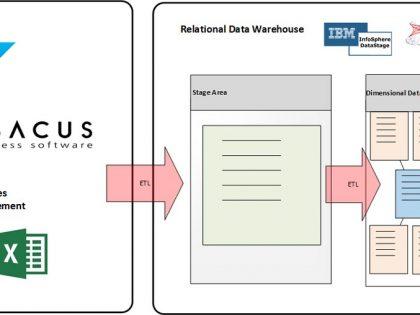 Data Warehousing and Business Analytics